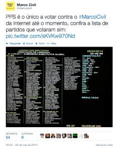 Painel mostra o andamento dos votos dos partidos durante a aprovação do Marco Civil da Internet